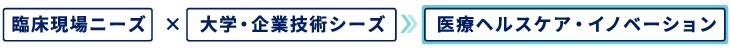 臨床ニーズ×大学・企業技術シーズ→医療ヘルスケア・イノベーション